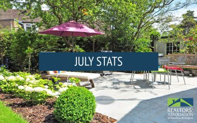 Hamilton / Burlington Real Estate – July '19 Statistics
