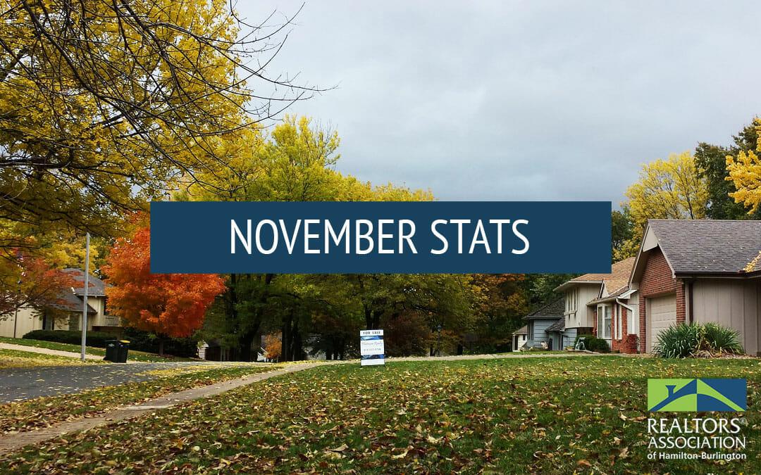 November 2019 Hamilton/Burlington Real Estate Statistics
