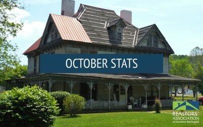 Hamilton and Burlington October Real Estate statistics